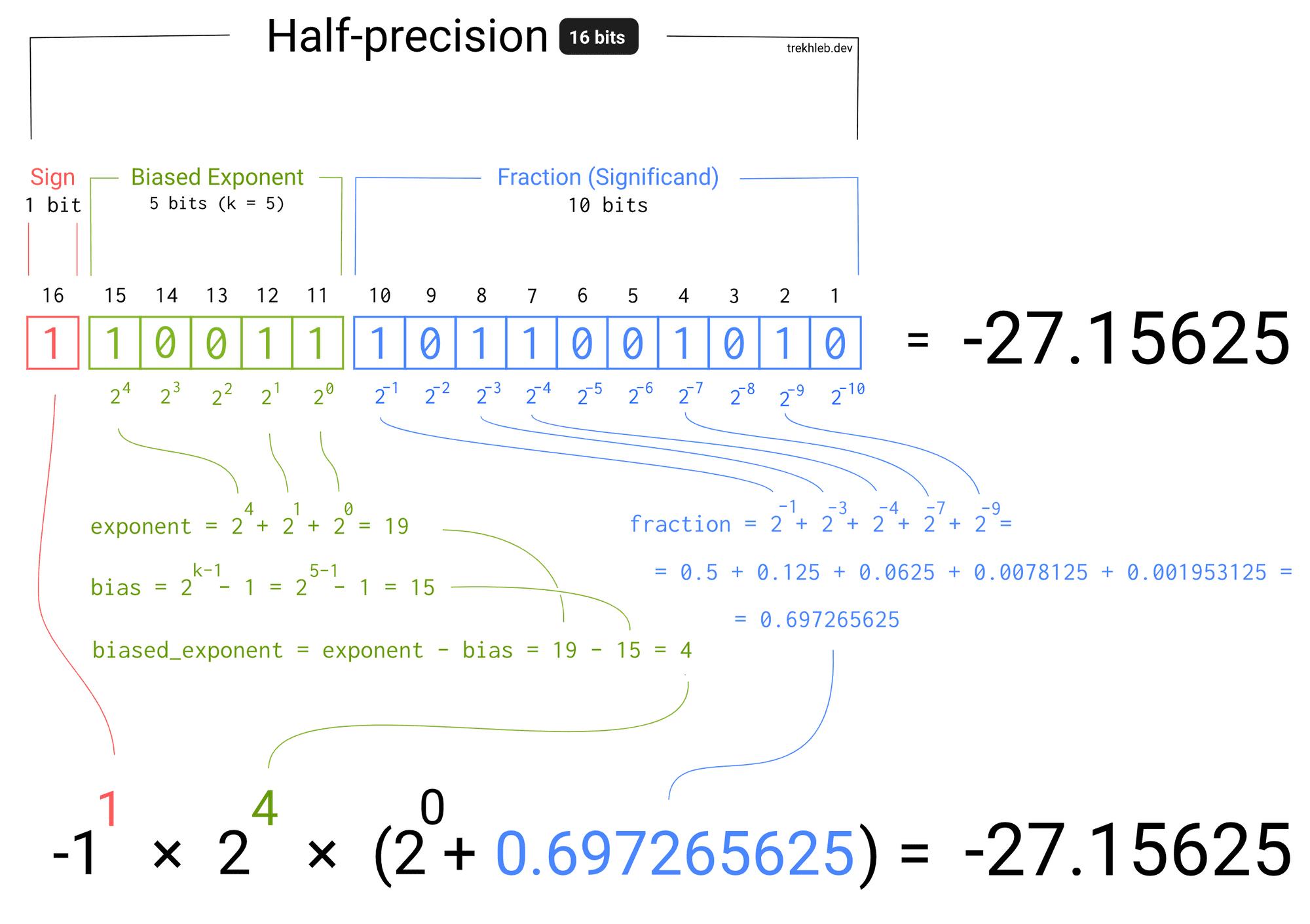 Пример конвертации числа с плавающей точкой