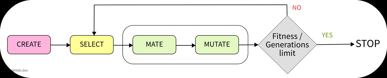 Генетический алгоритм