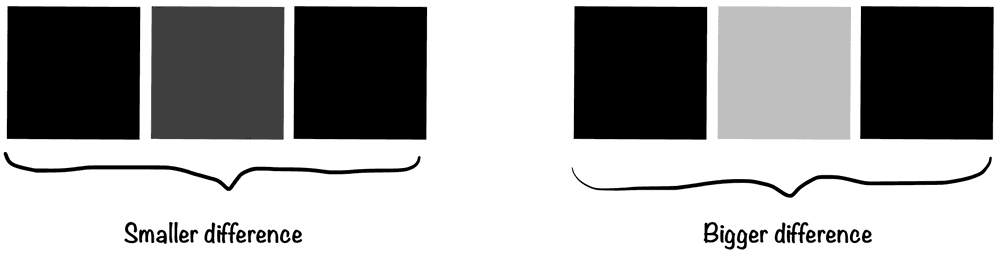 Pixels color difference
